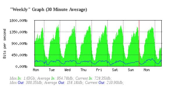 Bandwidth chart